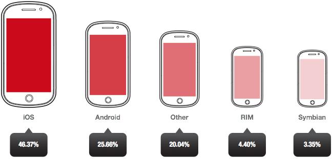 iOS lidera impressões de publicidade móvel